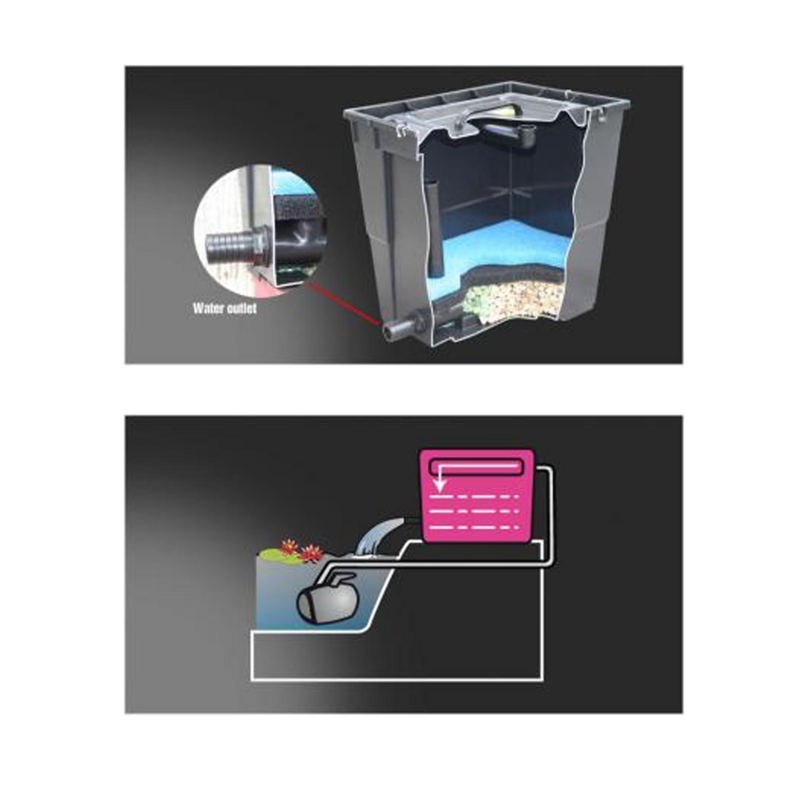 Filtro esterno per laghetto newa pratico 7000 litri for Pompa filtro laghetto