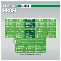 JBL Cristal Profi e902 greenline filtro fino a 300 litri